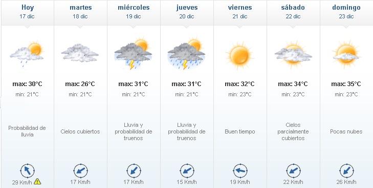 tiempo 17 - #ClimaAltaGracia: buen tiempo para el comienzo de semana