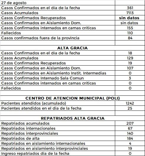 AG 27 8 - 35 casos en el Departamento Santa María