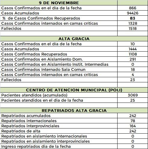 WhatsApp Image 2020 11 09 at 22.58.27 - #Covid: Alta Gracia registró diez nuevos casos