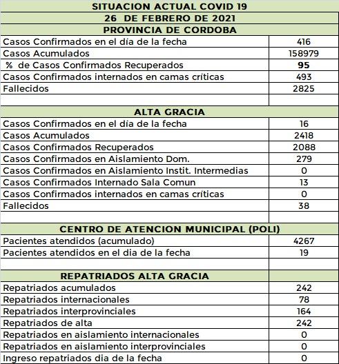 WhatsApp Image 2021 02 26 at 21.19.13 - Alta Gracia registró 16 casos de #covid entre adultos y menores