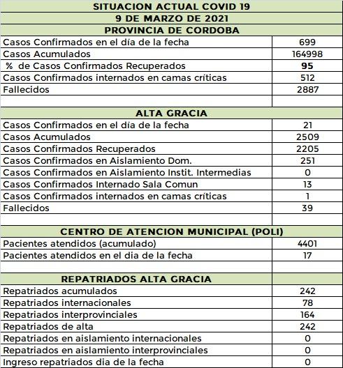 WhatsApp Image 2021 03 09 at 21.08.47 - #CovidAltaGracia: sin nuevas altas, se registraron 21 casos