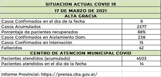 WhatsApp Image 2021 03 17 at 21.38.00 - #CovidAltaGracia: se registraron nueve casos y 16 altas
