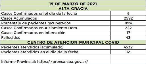 WhatsApp Image 2021 03 19 at 20.07.57 - Una mujer fallecida y cinco nuevos casos de covid en Alta Gracia