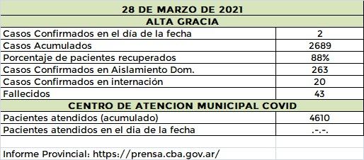 WhatsApp Image 2021 03 28 at 21.21.26 - Se registraron dos casos nuevos de #covid en Alta Gracia