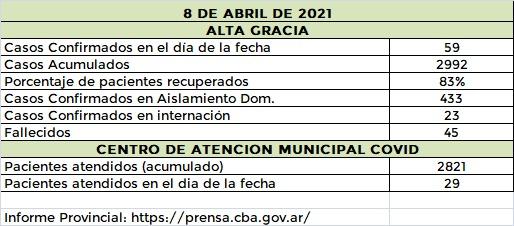 AG 8 4 21 - Récord de casos de covid en Alta Gracia y el Departamento Santa María