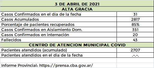 WhatsApp Image 2021 04 03 at 21.09.46 - #CovidAltaGracia: 31 nuevos casos