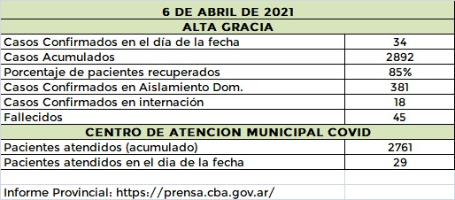 WhatsApp Image 2021 04 06 at 20.49.29 - Preocupa el aumento de casos de covid en el Departamento Santa María: se registraron 93 nuevos
