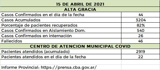 WhatsApp Image 2021 04 15 at 21.10.59 - El departamento Santa María registró más de 80 casos nuevos de coronavirus