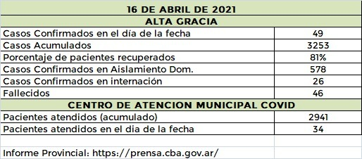 WhatsApp Image 2021 04 16 at 20.24.22 - Aumenta el número de casos por coronavirus en Alta Gracia