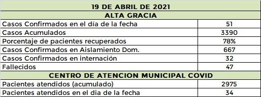 WhatsApp Image 2021 04 19 at 21.30.36 - Más de 50 nuevos pacientes con covid en Alta Gracia