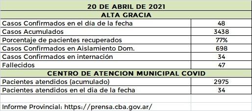 WhatsApp Image 2021 04 20 at 22.08.33 - 88 nuevos casos de covid19 en el Departamento Santa María