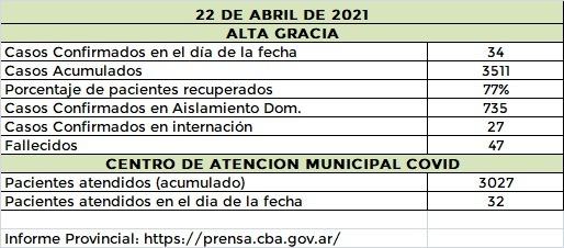 WhatsApp Image 2021 04 22 at 21.32.49 - Alta Gracia registró 34 casos positivos de covid
