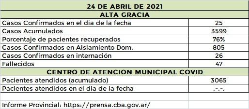 WhatsApp Image 2021 04 24 at 21.56.46 - Alta Gracia sumó 25 nuevos casos de coronavirus