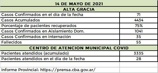 AG 14 5 21 - 110 casos de covid en el Departamento Santa María