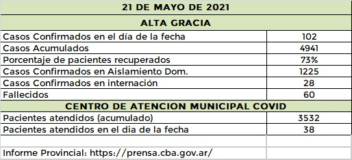 AG 22 5 21 - Más de 200 casos de covid y tres fallecidos en el Departamento Santa María