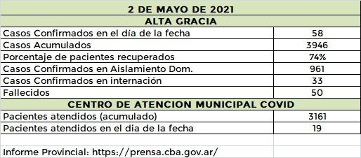 WhatsApp Image 2021 05 03 at 20.56.17 1 - Alta Gracia sumó 58 casos nuevos de covid-19