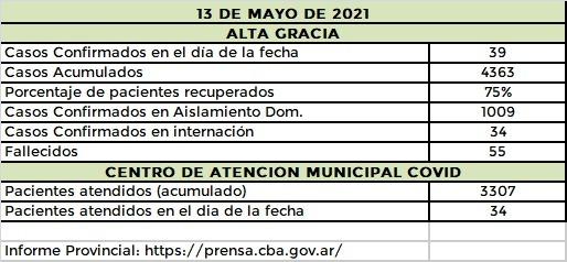 WhatsApp Image 2021 05 13 at 21.50.05 - #CovidAltaGracia: 39 nuevos casos y un hombre fallecido