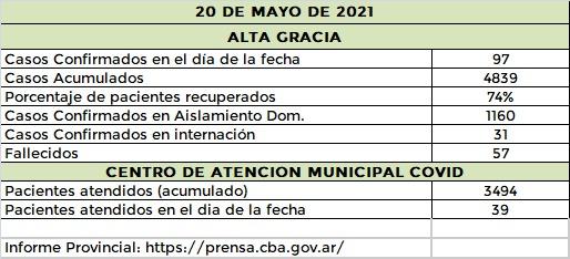 WhatsApp Image 2021 05 20 at 21.56.29 - Nuevo récord de contagios por covid en Alta Gracia